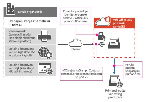 Pokazuje kako se multifunkcionalnog štampača povezuje Office 365 pomoću SMTP relej.