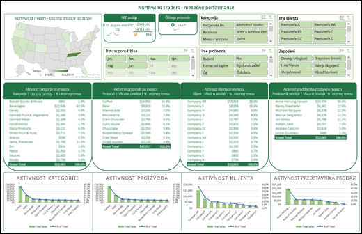 Primer Excel kontrolne table sa module za sečenje i na Timline