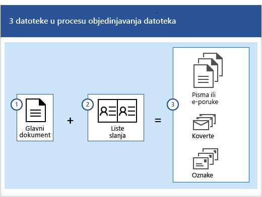 Tri datoteke u procesu objedinjavanja pošte, koji je glavni dokument, kao i lista slanja koja stvara skupove pisama ili e-poruka, koverti ili oznaka.