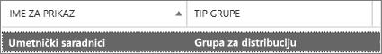 Na stranici grupe izaberite grupu za distribuciju