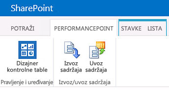 The ribbon for the PerformancePoint Content page in a BI Center site