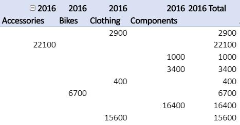 Ponavljanje oznaka stavki u izveštaju izvedene tabele.