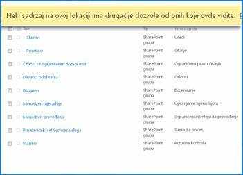 Snimak ekrana stranice dozvola za lokaciju na sistemu SharePoint Online. Traka poruke na vrhu je istaknuta da bi se prikazalo da ona ukazuje na to da neke grupe ne nasleđuju dozvole od nadređene lokacije