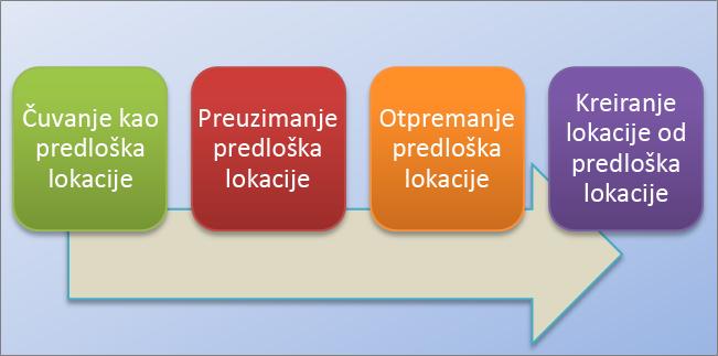 Ovaj grafikon toka prikazuje proces za kreiranje i korišćenje predložaka lokacije u sistemu SharePoint Online.