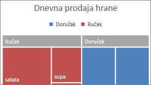 Slika kategorije najvišeg nivoa grafikona sa grupisanim pravougaonicima prikazane u zaglavlju