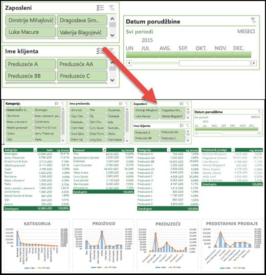 Brz prikaz modula za sečenje i kontrole vremenske ose na kontrolnoj tabli