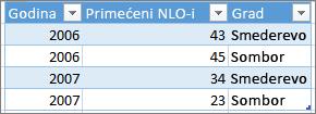 Primer ispravnog oblikovanja tabele