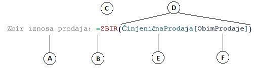 Formula izračunate kolone