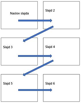 Horizontalni raspored sa više slajdova na odštampanoj stranici