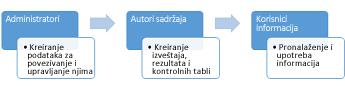 Administratori, autori sadržaja i korisnici informacija mogu da koriste lokaciju BI centra