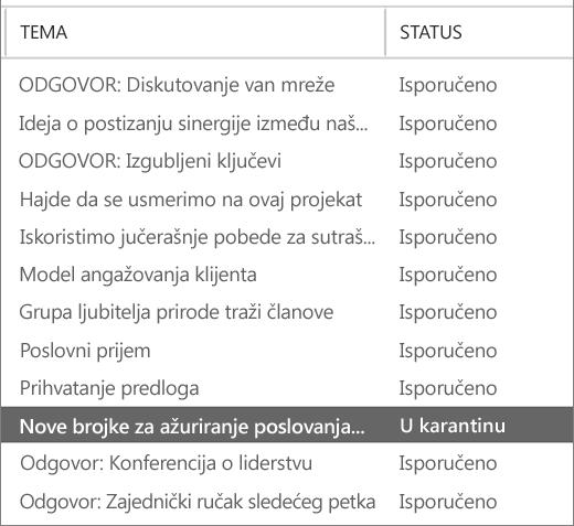 Snimak ekrana koji prikazuje primer rezultata praćenja poruka.