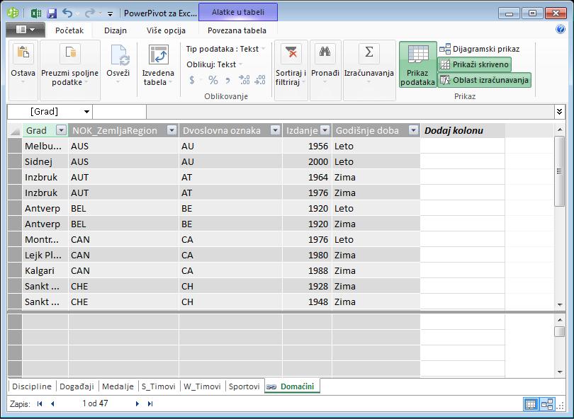 Sve tabele su prikazane u programskom dodatku Power Pivot