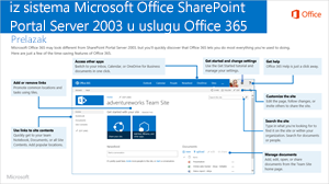 SharePoint 2003 u Office 365