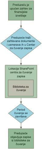 Primer toka posla za zadržavanje zapisa