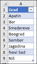 Excel tabela koja se koristi kao izvor liste za validaciju podataka