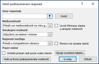 Podrazumevane opcije izvedene tabele