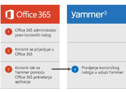 Dijagram koji prikazuje kada Office 365 administrator kreira korisnika, korisnik može da se prijavi u Office 365, a zatim da ode u Yammer iz pokretanja aplikacija, pri čemu se korisnik kreira u usluzi Yammer.