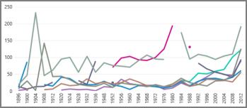 Linijski grafikon u prikazu Power View
