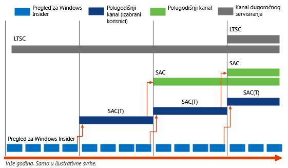 Ritam izdavanja operativnog sistema Windows 10