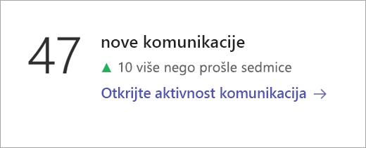 "Pločice ""Podaci komunikacije"""