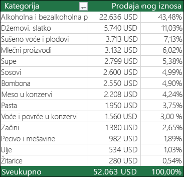 """Uzorak izvedene tabele tako što ćete kategorije """","""" Prodaja """"i"""" % ukupne vrednosti"""