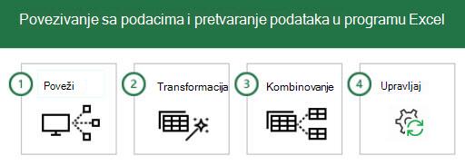 Povezivanje sa podacima i transformacija podataka u programu Excel u 4 koraka: 1-Connect, 2 – transformacija, 3-Kombinovanje i 4-Upravljajte.