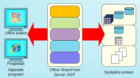 Tehnički crtež za korišćenje podataka u sistemu SharePoint Server