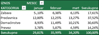 Primer izvedene tabele sa vrednostima prikazan kao procenat sveukupna vrednost