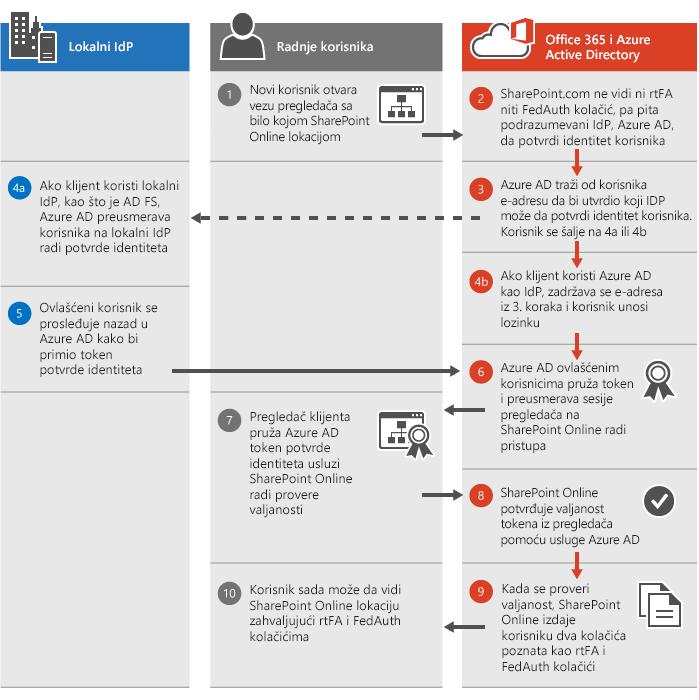 Proces SharePoint Online potvrde identiteta