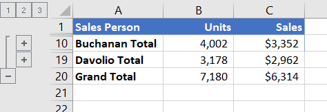 Lista sa prikazom strukture koja prikazuje samo redove sa ukupnim vrednostima