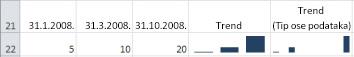 Stubičasti mini-grafikoni sa opštim tipom ose i datumskim tipom ose