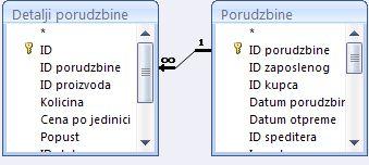 prikazuje odnos između dve tabele