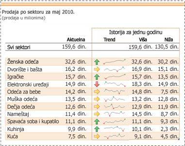 Mini-grafikoni koji se koriste za prikaz trendova podataka o prodaji