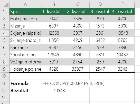 Primer formule HLOOKUP koja traži približno podudaranje