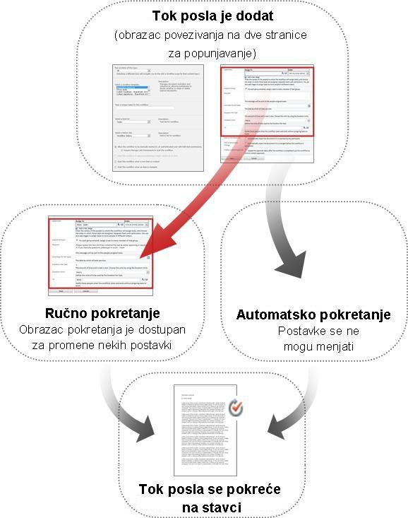 Poređenje obrazaca za ručno i automatsko pokretanje