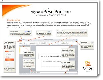 Sličica vodiča za migraciju u PowerPoint 2010