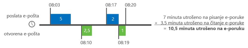 Primer načina na koji Delve analitika izračunava vreme za e-poštu