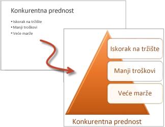 Lista sa znakovima za nabrajanje naspram liste sa SmartArt grafikom