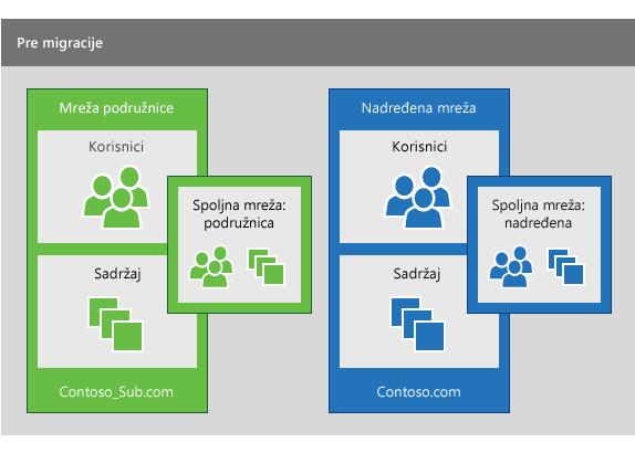 Podružnica Yammer mreža i nadređenu Yammer mrežu pre migracije se izvršava da konsolidujete korisnike iz podružnici u nadređenoj mreži