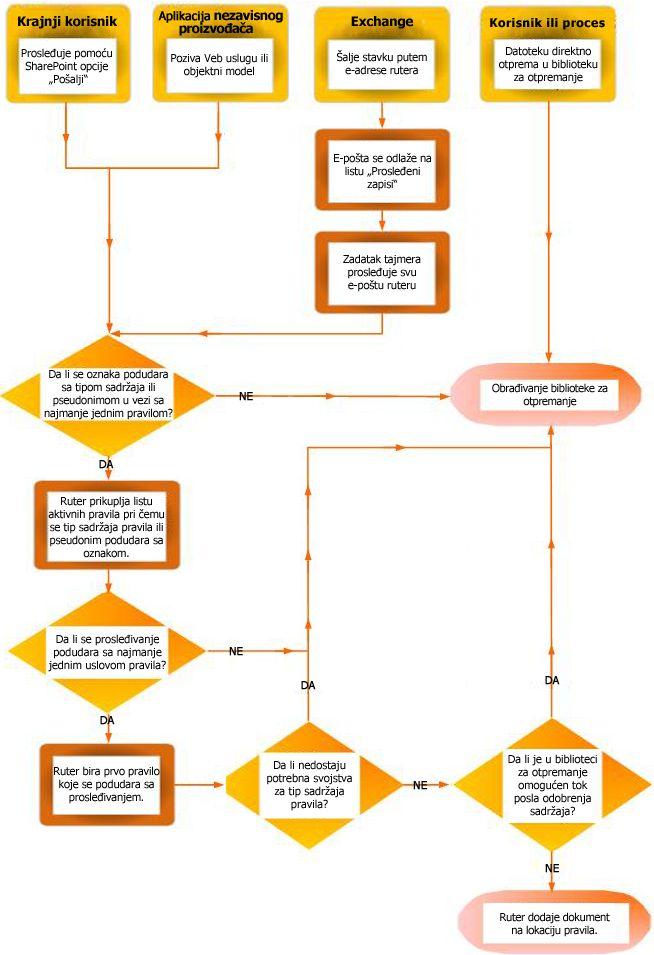 Usmeravanje dokumenata pomoću organizatora sadržaja