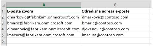 CSV datoteka za migriranja podataka poštanskih sandučića iz jednog Office 365 zakupca u drugi