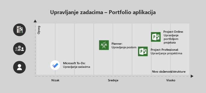 Microsoft To-Do je za jednog korisnika ili niske složenosti projekat, planer je odličan za tima i srednje složenosti, Project Professional za tim sa srednje/visok složenosti i Project Online za preduzeća/kompleksnog projekata