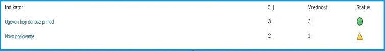 Indikatori statusa prikazuju naslov, numeričke vrednosti i ikonu statusa.