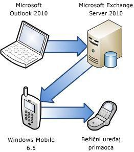 Povezivanje telefona sa Exchange serverom