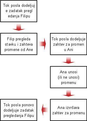 Grafikon toka zahteva za izmenu