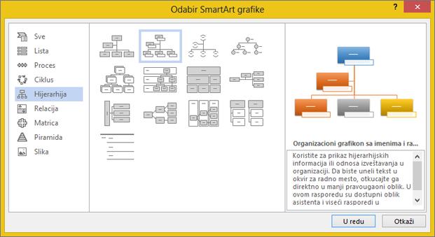"""Izbor stavke """"Organizacioni grafikon sa slikama"""""""