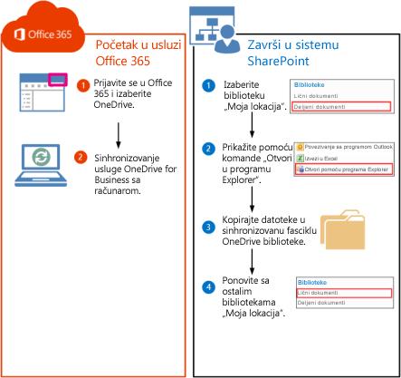 Koraci za premeštanje SharePoint 2010 biblioteka u Office 365