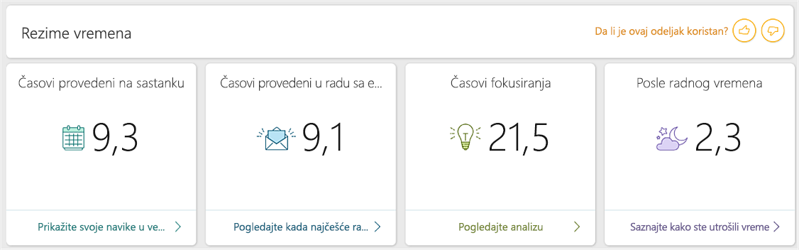 Snimak ekrana kontrolne table MyAnalytics
