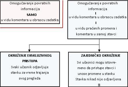 Različiti režimi dozvoljavanja i obezbeđivanje povratnih informacija