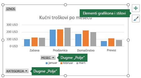 Izvedeni grafikon sa oznakama za dugmad polja i alatkama za grafikone